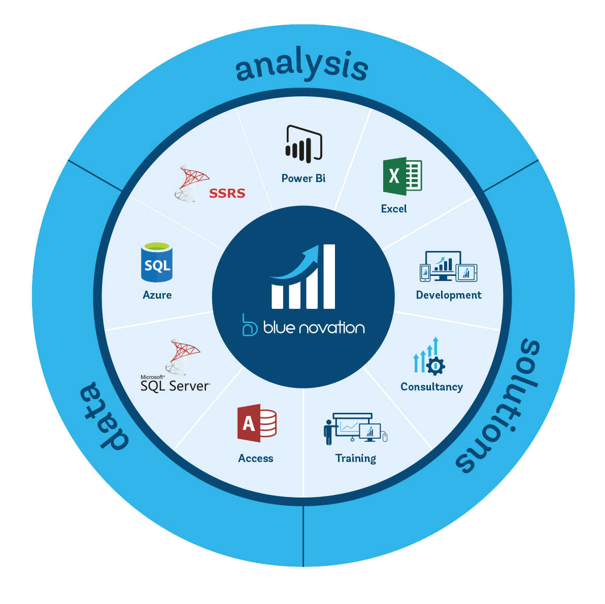 Blue Novation - Data   Analysis   Solutions
